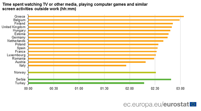Time spent on screen activities