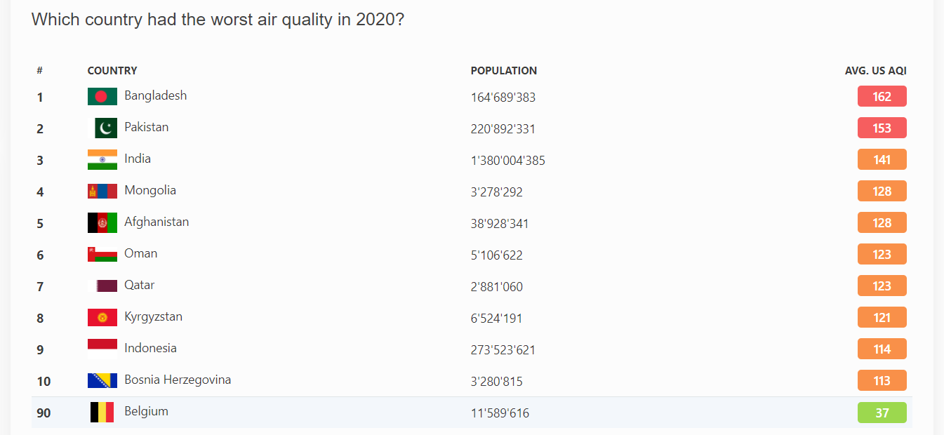 Belgium Air Quality Index (AQI) and Air Pollution information _ AirVisual