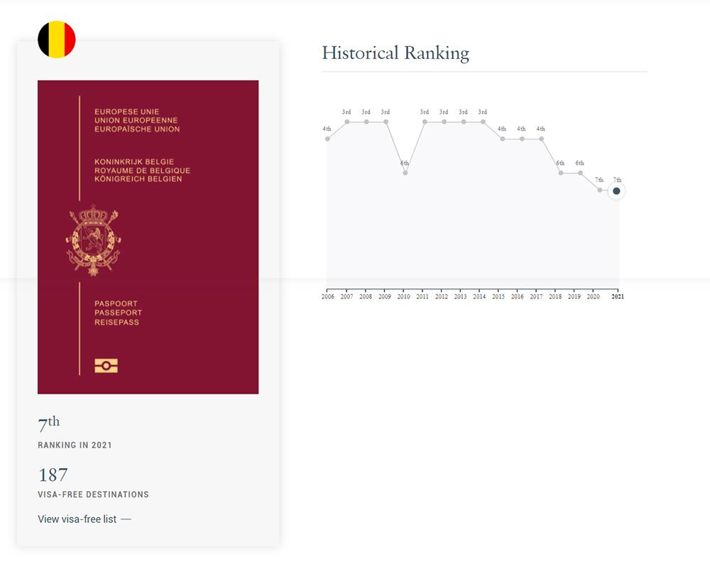 belgian_passport The Henley Passport Index
