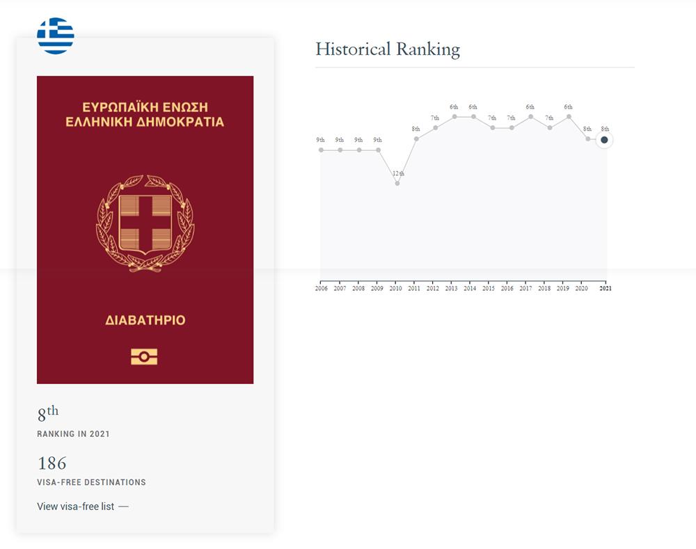 greek_passports The Henley Passport Index