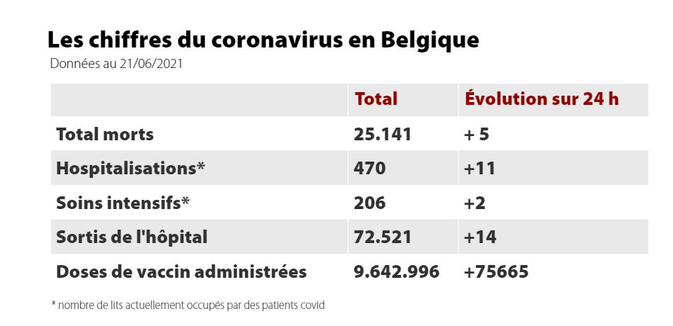 2021-06-22 10_11_00-Coronavirus_ moins de 500 contaminations en moyenne par jour (infographie) - Le