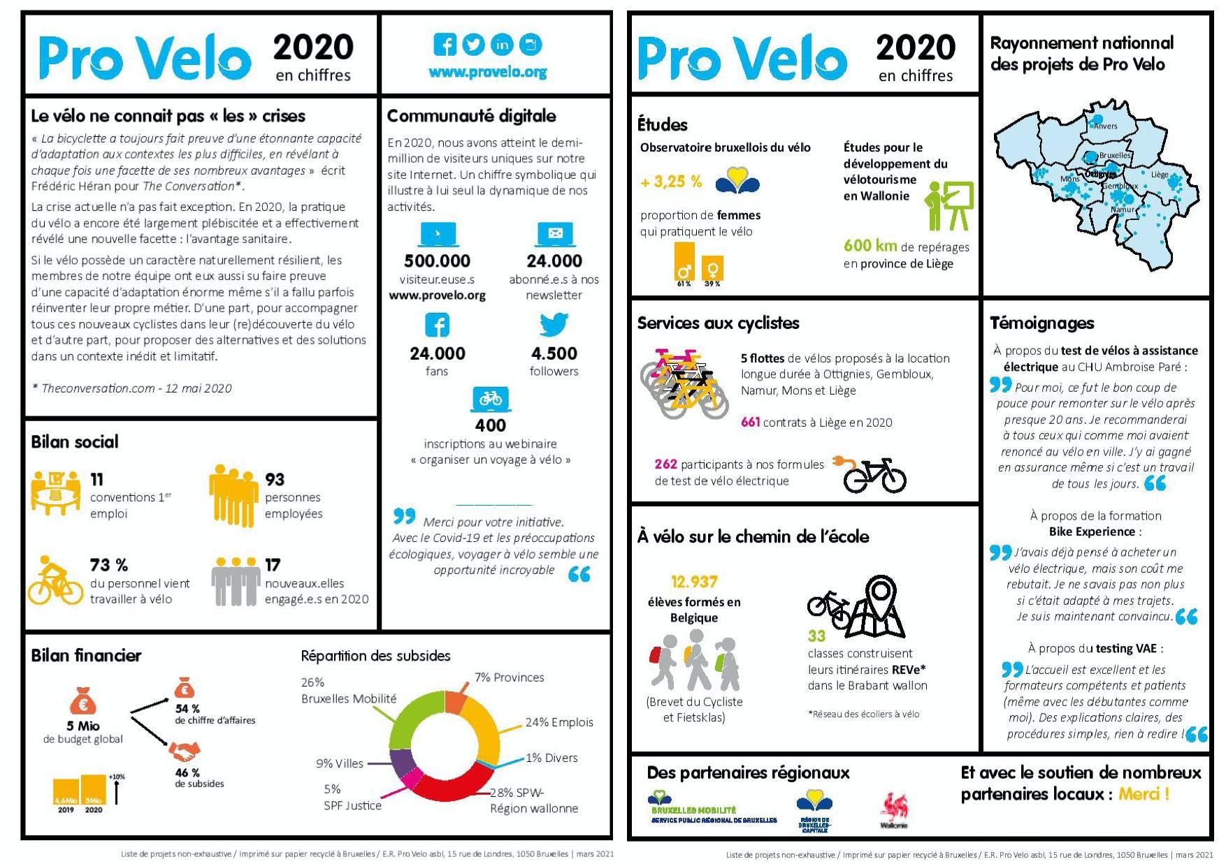 pro velo infographic 2020